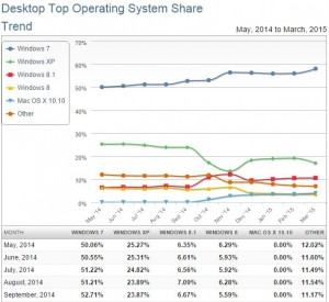 Windows XP Market Share Operative Systems
